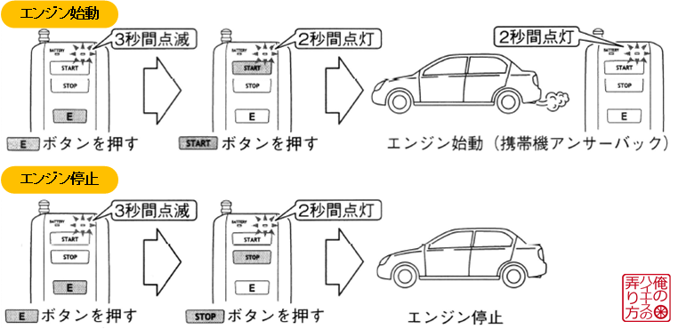 エンジンスターター取付け_エンジン始動停止方法.png
